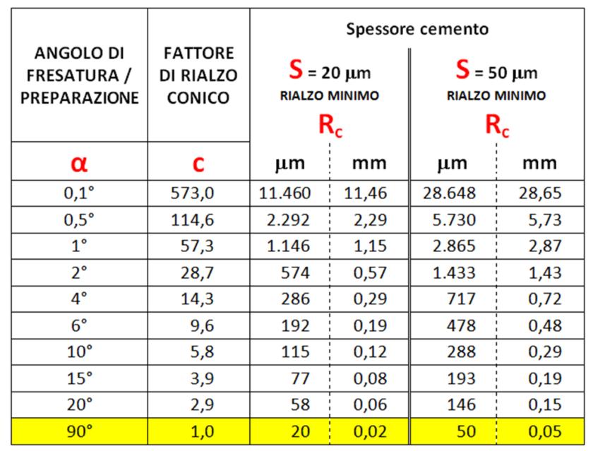 Rialzo minimo conico tabella valori cemento 20 e 50 micron